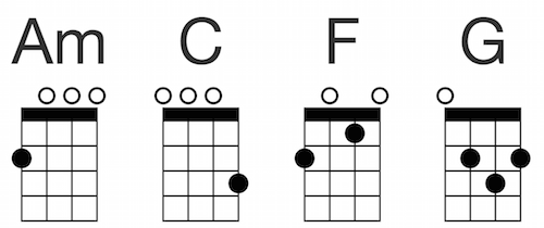 Beginner Ukulele Chords Am C F G This Allows You To Play Most Pop Songs Heres More Info On The Basic Music Theory For Understanding