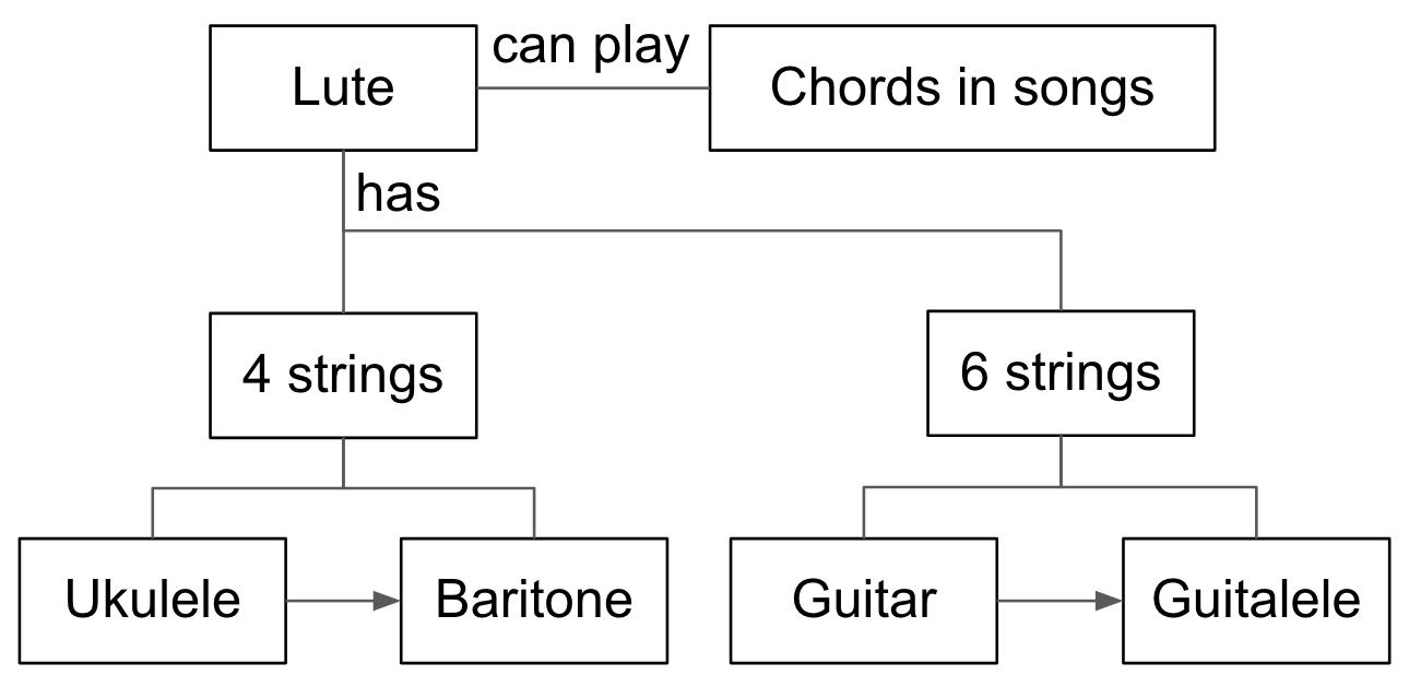 Musicparsed